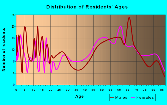 Age and Sex of Residents in zip code 76859