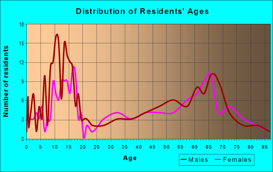 Age and Sex of Residents in zip code 76864