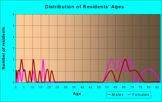 Age and Sex of Residents in zip code 76887