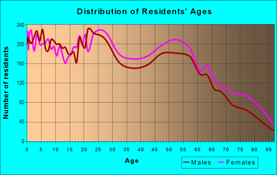 Age and Sex of Residents in zip code 76901