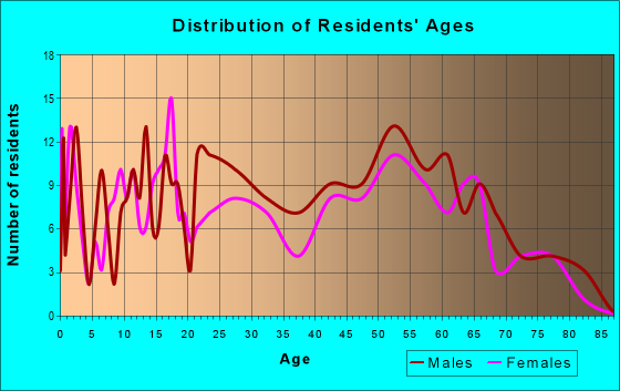 Age and Sex of Residents in zip code 76934