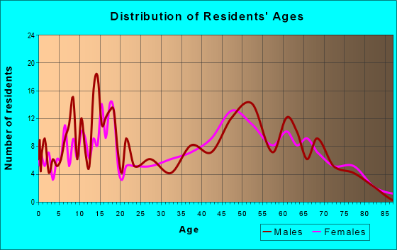 Age and Sex of Residents in zip code 76941