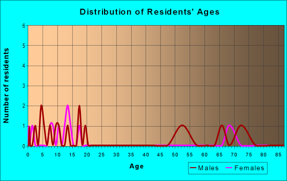 Age and Sex of Residents in zip code 76953