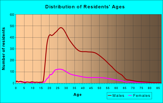 Age and Sex of Residents in zip code 77002