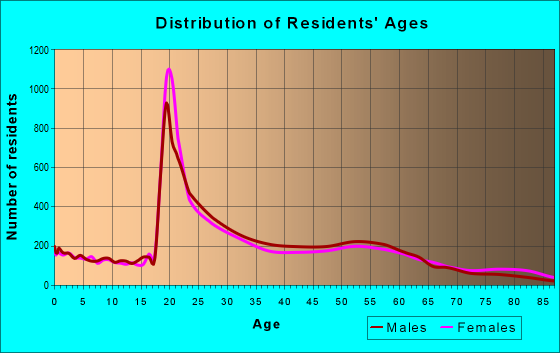 Age and Sex of Residents in zip code 77004