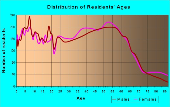 Age and Sex of Residents in zip code 77005