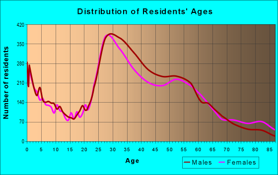 Age and Sex of Residents in zip code 77008