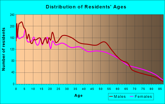 Age and Sex of Residents in zip code 77011