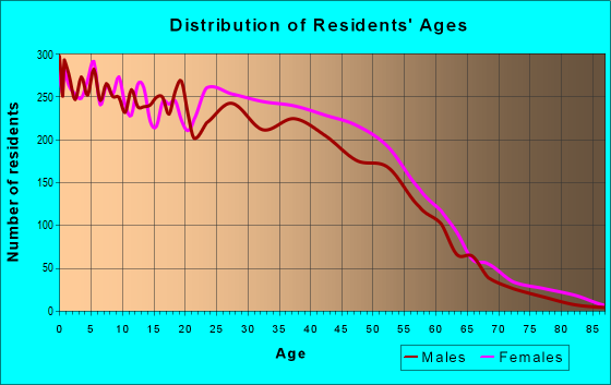 Age and Sex of Residents in zip code 77014