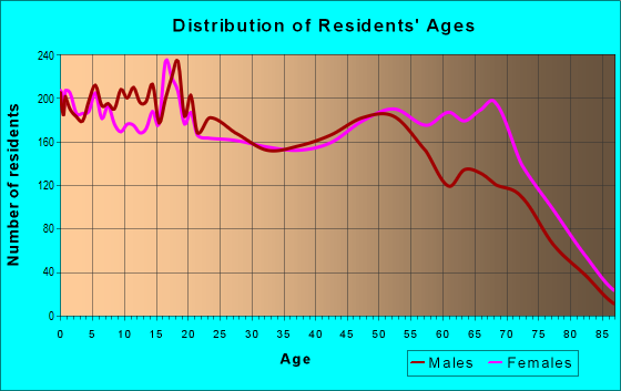 Age and Sex of Residents in zip code 77016