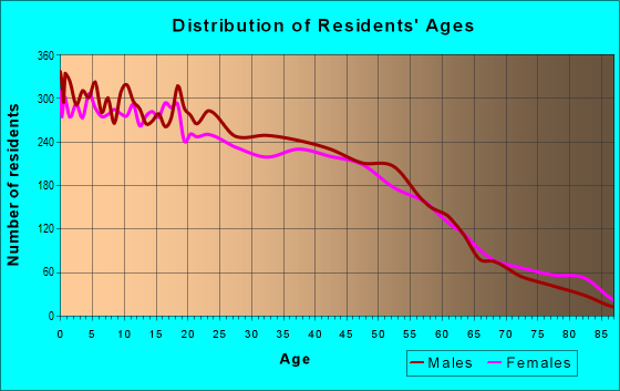 Age and Sex of Residents in zip code 77017