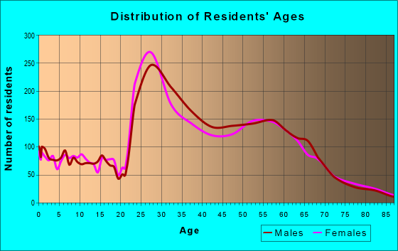 Age and Sex of Residents in zip code 77019