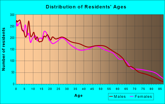 Age and Sex of Residents in zip code 77020