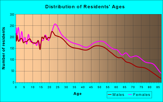 Age and Sex of Residents in zip code 77021