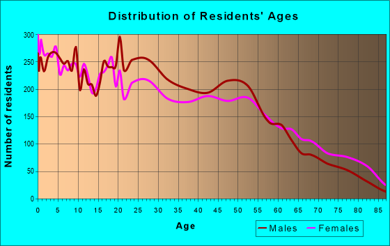 Age and Sex of Residents in zip code 77022