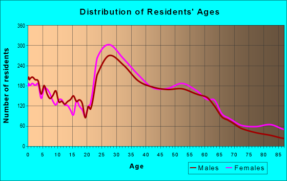 Age and Sex of Residents in zip code 77025
