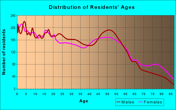 Age and Sex of Residents in zip code 77026