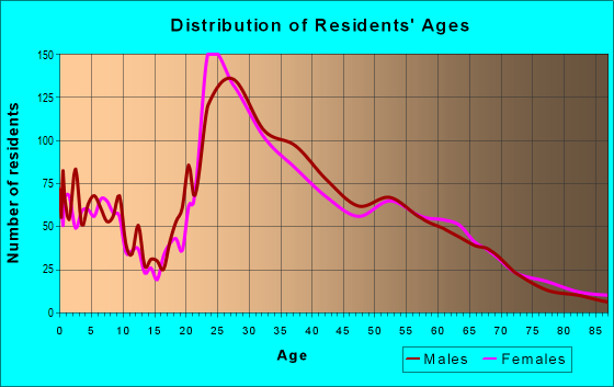 Age and Sex of Residents in zip code 77030