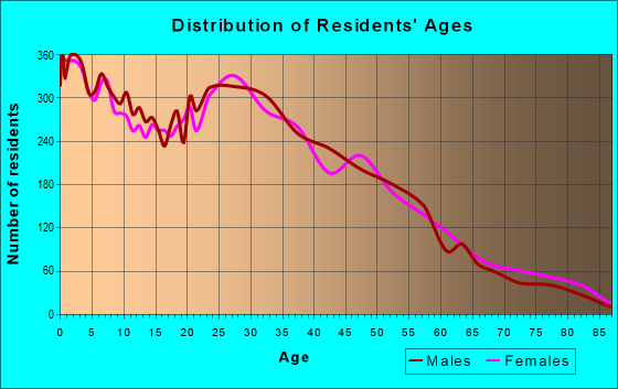 Age and Sex of Residents in zip code 77034