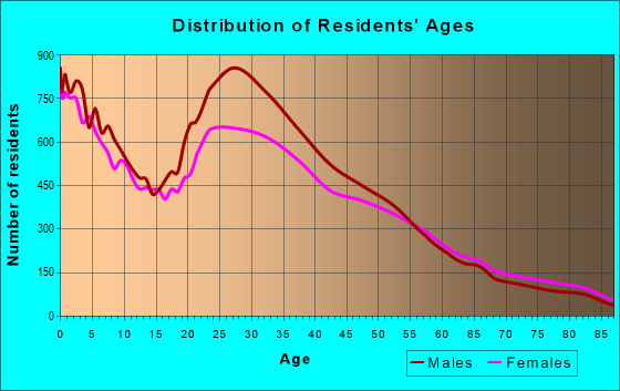 Age and Sex of Residents in zip code 77036