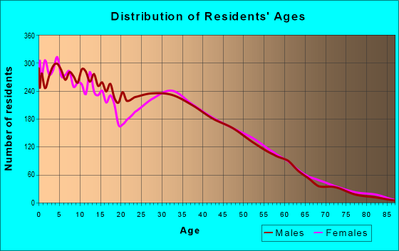 Age and Sex of Residents in zip code 77038