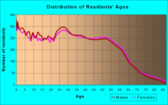Age and Sex of Residents in zip code 77040