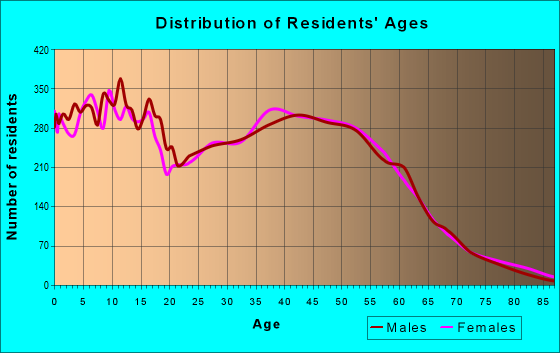 Age and Sex of Residents in zip code 77041