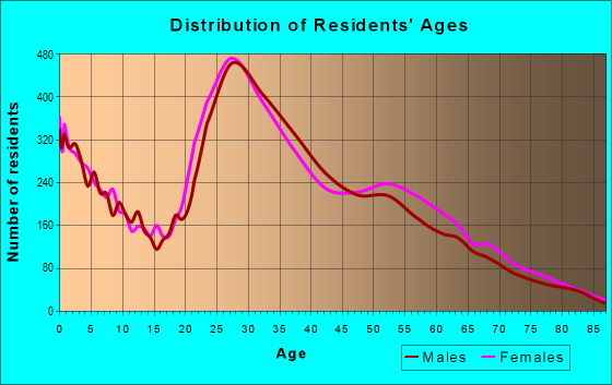 Age and Sex of Residents in zip code 77042