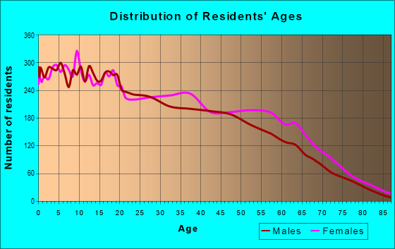 Age and Sex of Residents in zip code 77045