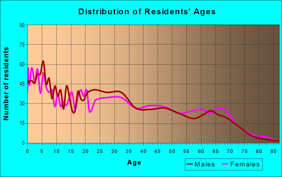 Age and Sex of Residents in zip code 77050