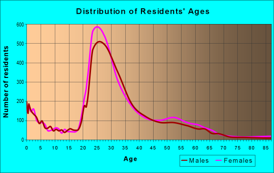 Age and Sex of Residents in zip code 77054