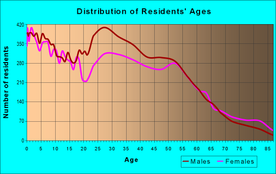 Age and Sex of Residents in zip code 77055
