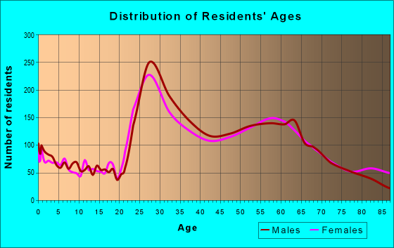 Age and Sex of Residents in zip code 77056