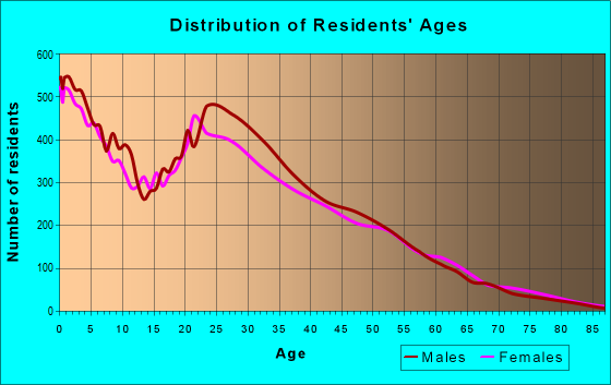 Age and Sex of Residents in zip code 77060