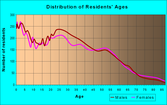 Age and Sex of Residents in zip code 77061