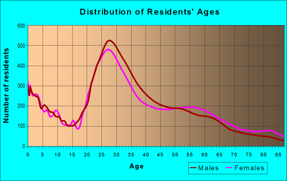 Age and Sex of Residents in zip code 77063