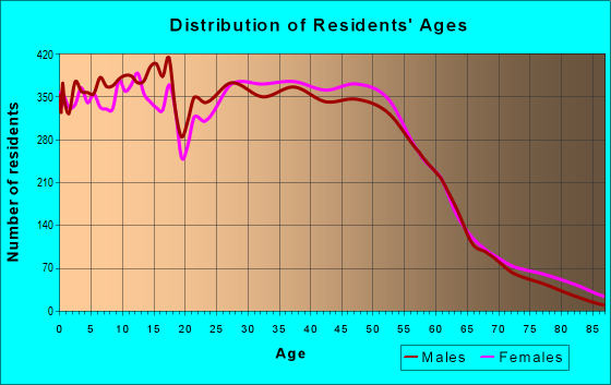 Age and Sex of Residents in zip code 77064