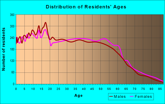 Age and Sex of Residents in zip code 77066