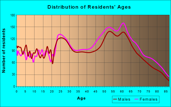 Age and Sex of Residents in zip code 77069