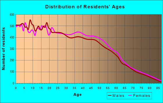 Age and Sex of Residents in zip code 77072