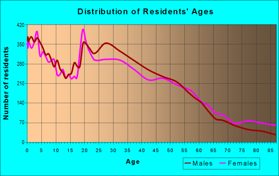 Age and Sex of Residents in zip code 77074