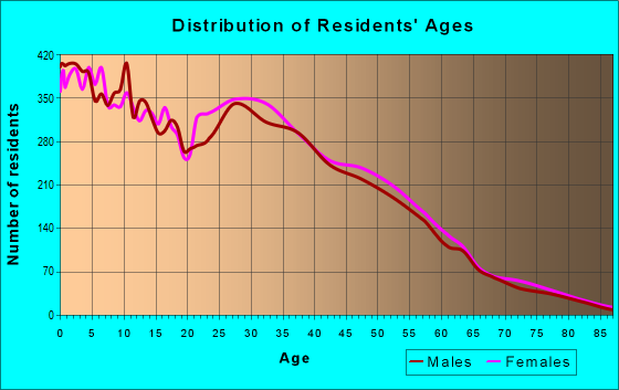 Age and Sex of Residents in zip code 77075