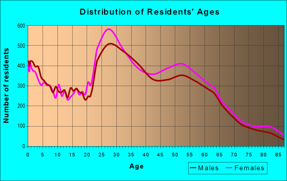 Age and Sex of Residents in zip code 77077