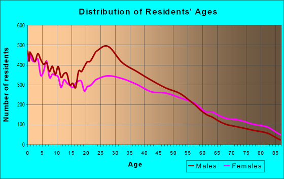 Age and Sex of Residents in zip code 77080