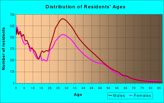 Age and Sex of Residents in zip code 77081