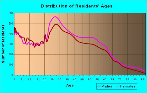 Age and Sex of Residents in zip code 77082