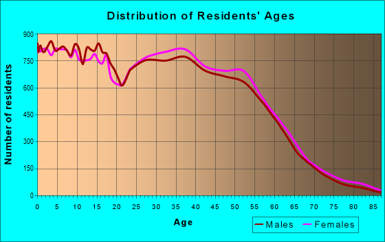 Age and Sex of Residents in zip code 77084