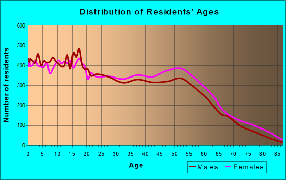 Age and Sex of Residents in zip code 77088