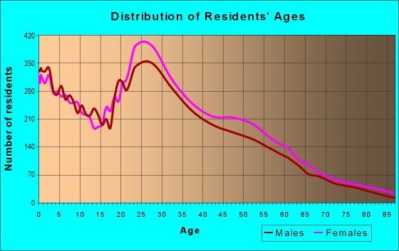 Age and Sex of Residents in zip code 77090