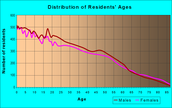 Age and Sex of Residents in zip code 77093